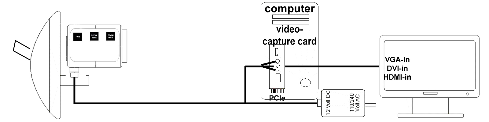 diagram thirdeye hd with computer and capture card