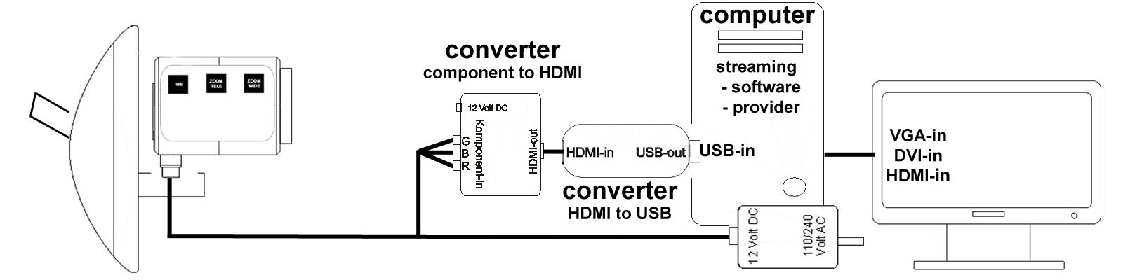 diagram thirdeye hd with computer for internet streaming