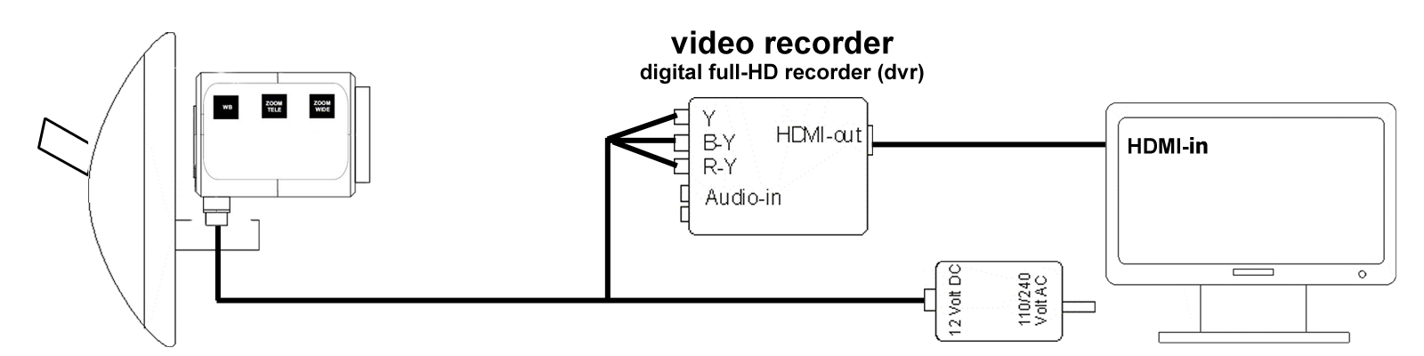 diagram thirdeye hd with digital video recorder