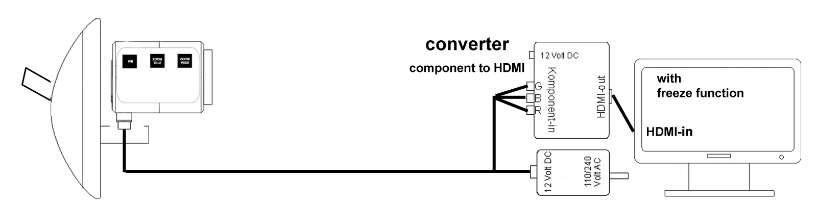 diagram thirdeye hd with hdmi converter