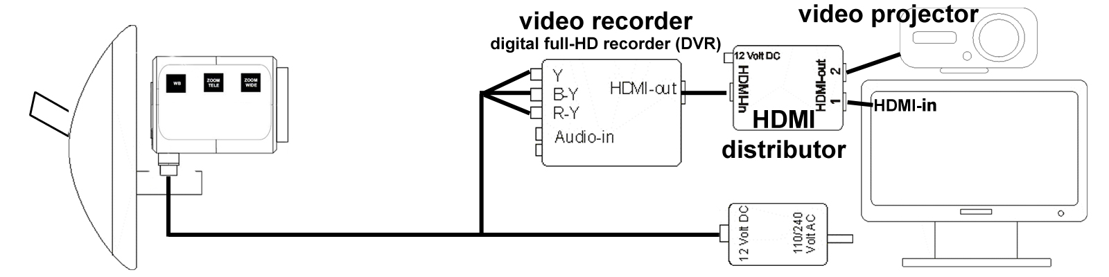 diagram thirdeye hd with video projector
