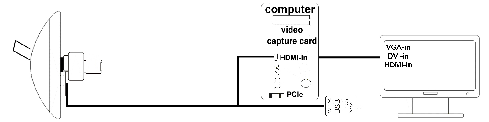 diagram thirdeye uni with computer and capture card