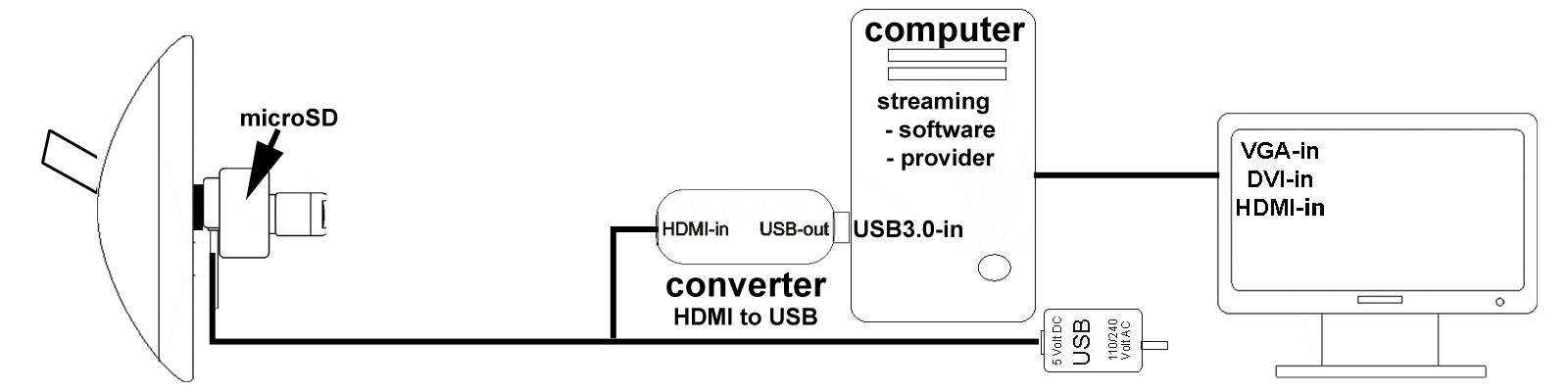 diagram thirdeye uni with computer for live streaming